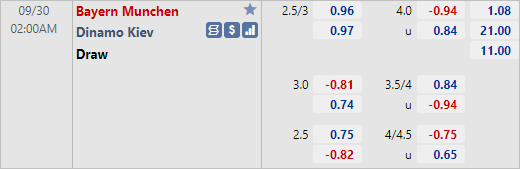 Tỷ lệ kèo giữa Bayern Munich vs Dinamo Kiev
